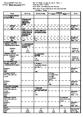 Đề kiểm tra môn Tiếng Anh lớp 7 - Tiết 87: Kiểm tra (Bài số 4) - Năm học 2015-2016 - Trường THCS Trần Quốc Toản