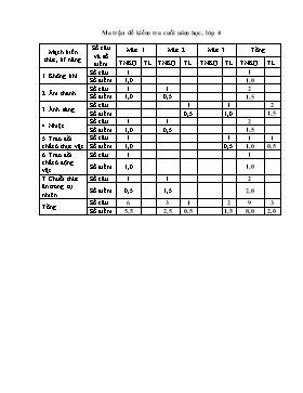 Đề kiểm tra cuối năm môn Khoa học Lớp 4 - Năm học 2015-2016 - Trường Tiểu học 1 Khánh Hải